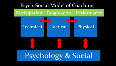 Psych-Social Model of Coaching
