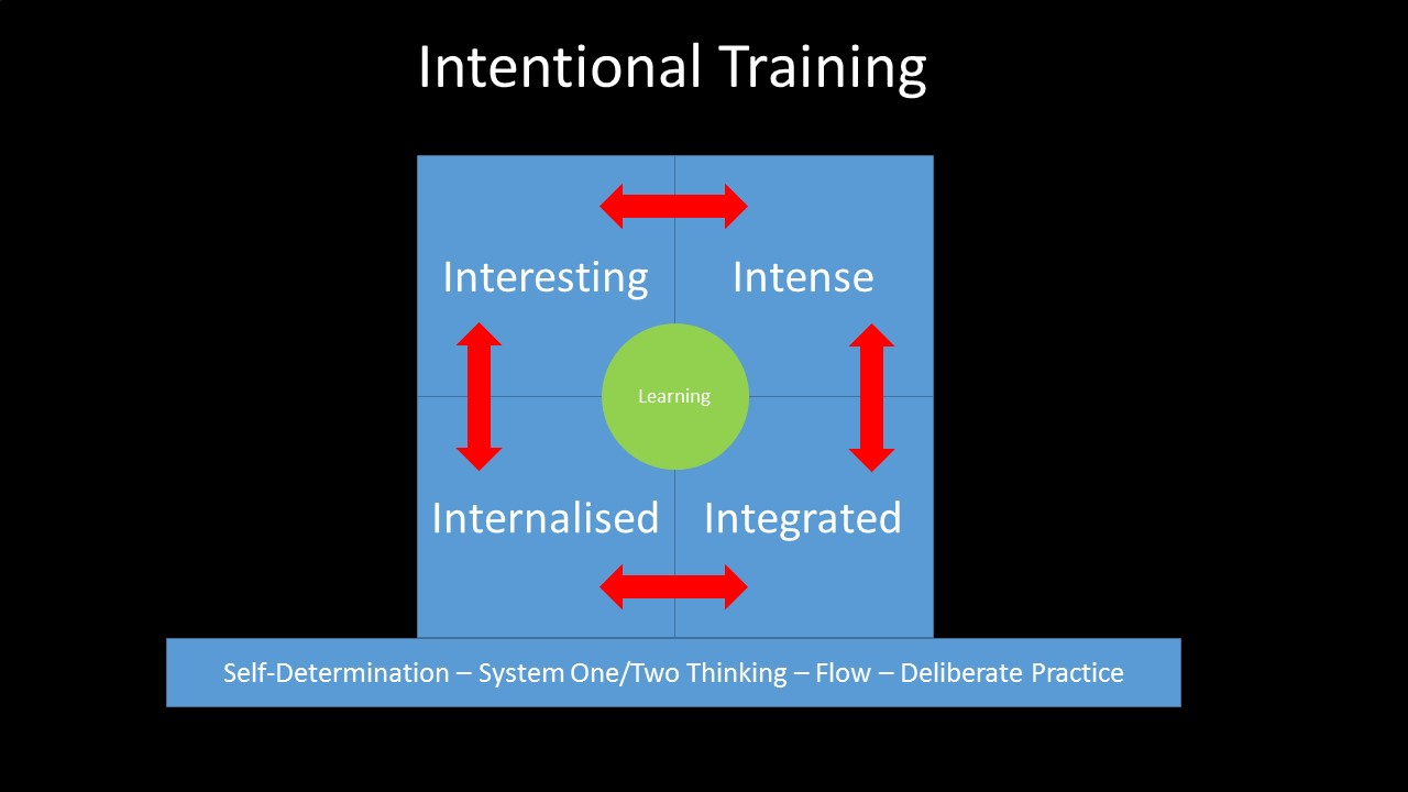 Intentional Training